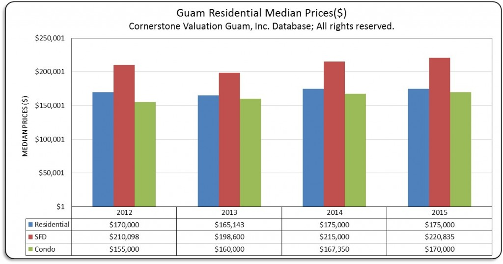 Res Median Prices 2012 to 2015