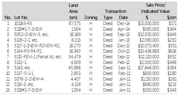 Tumon Land Sales Chart 2011-14