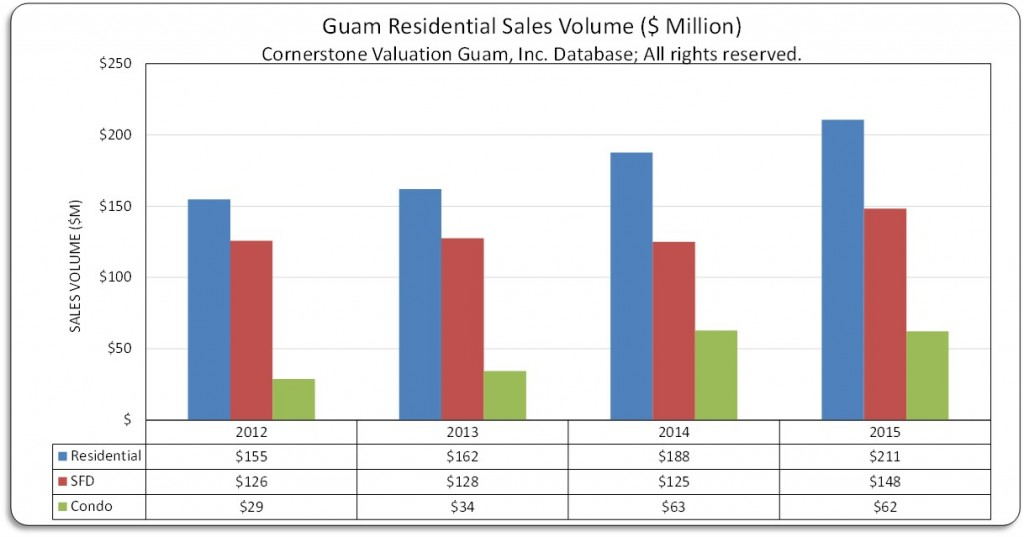 Res Sales Volume 2012 to 2015